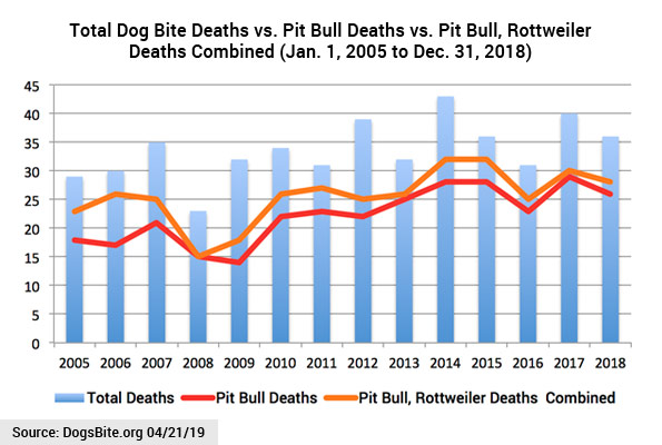 14 years chart dog bite fatality statistics by year, 2005 to 2018
