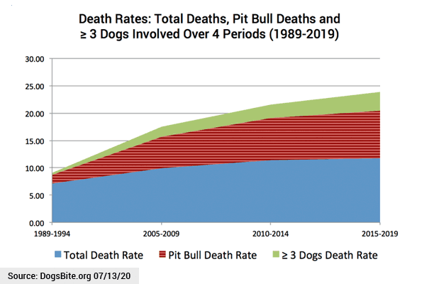 Chart - Dog bite fatality death rates over 4 periods