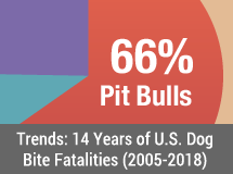 14-Year Dog Bite Fatality Chart and Trends: 14 Years of U.S. Dog Bite Fatalities in 3 Periods 2005-2018