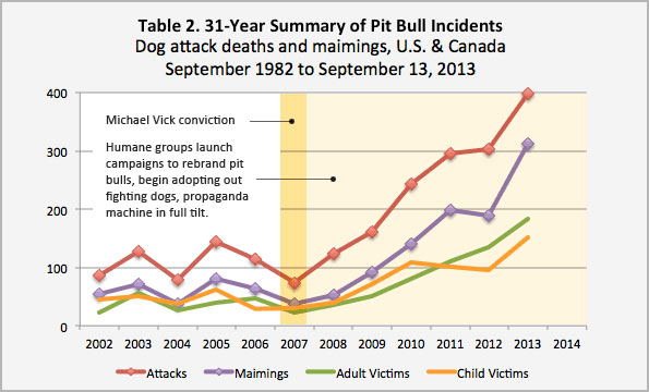 comparing the Pawtucket pit bull ban to national statistics