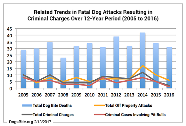dog bite fatalities criminal charges trends