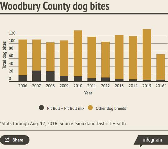 Dog Bites Breed Statistics